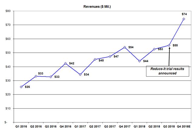 Chart-1: Amarin