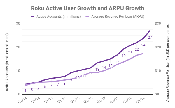 Roku has growth both the active user count and their revenue/user