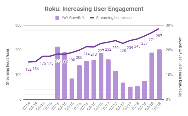 Roku users are growing continually more engaged and invested in the Roku platform