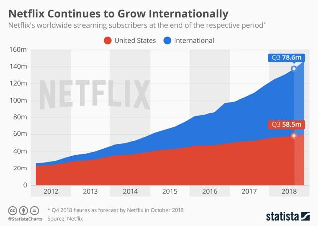 Netflix has shown spectacular growth that continues today and Roku is one beneficiary