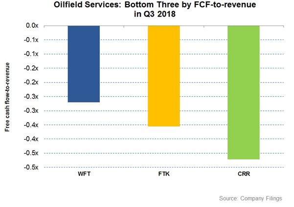 3 Oilfield Services Companies With The Lowest Free Cash Flow