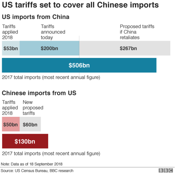 With more tariffs, US-China trade outlook looks grim, says data