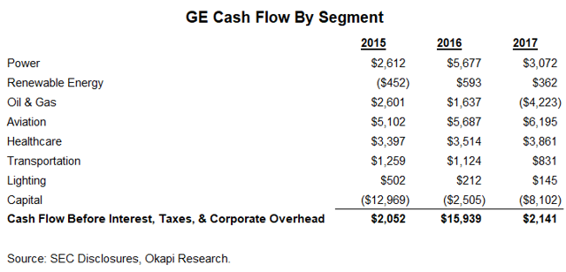 general electric  a detailed cash flow analysis