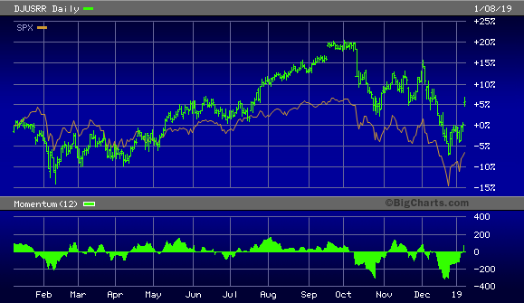 Dow Jones U.S. Railroads Index