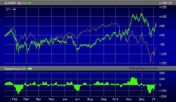 Dow Jones U.S. Restaurants & Bars Index