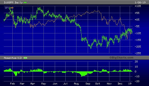Dow Jones U.S. Gold Mining Index