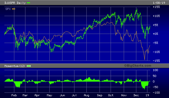 Dow Jones U.S. Pharmaceutical Index