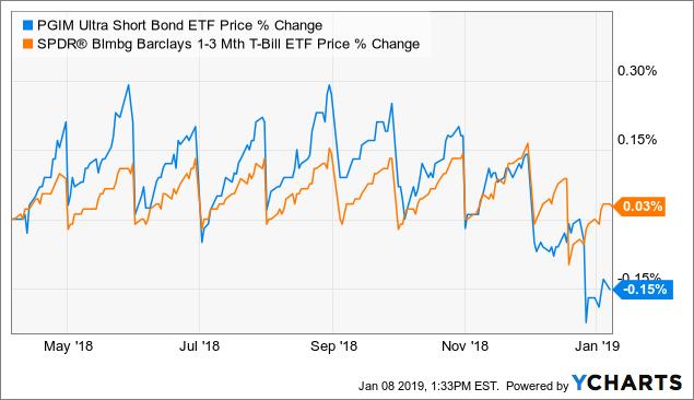 6 Top ETF Picks For 2019 | Seeking Alpha