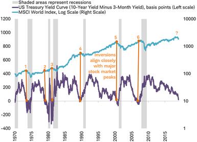 US Treasury yield curve vs MSCI World Index
