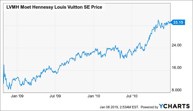 2a6f5b90d11 Louis Vuitton: Current Performance And 2019 Outlook - LVMH Moët ...