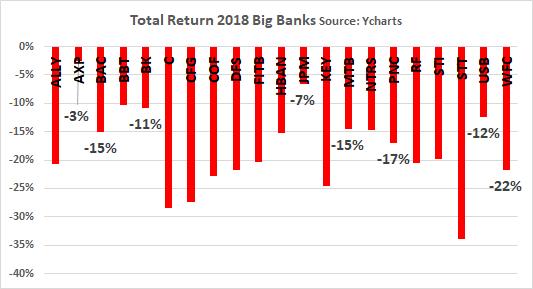 A Bank Portfolio Of 12 High Quality 'Buffett Banks'