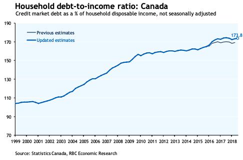 Description: ousehold debt-to-income ratio in Canada