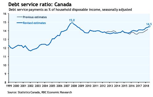 Description: ebt Service Ratio in Canada