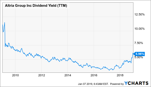 Altria: 6%+ Dividend Yield Is At An 8-Year High