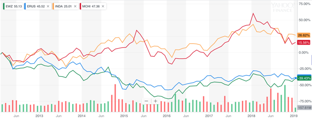 Performance of BRIC Markets (MSCI Brazil, Russia, India, and China large caps) from January 2014 - 2019