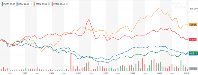 Relative performance of BRIC small cap emerging market ETFs: Brazil, Russia (VanEck), India and China, 2014-2019
