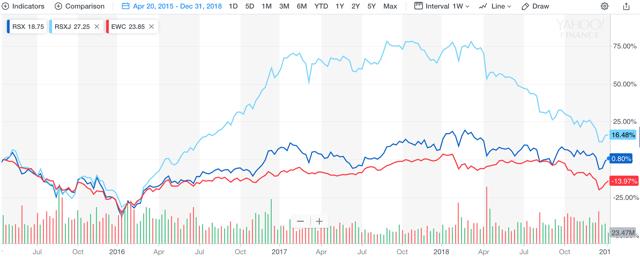 Russian stocks vs Canadian stocks, 2015-2019