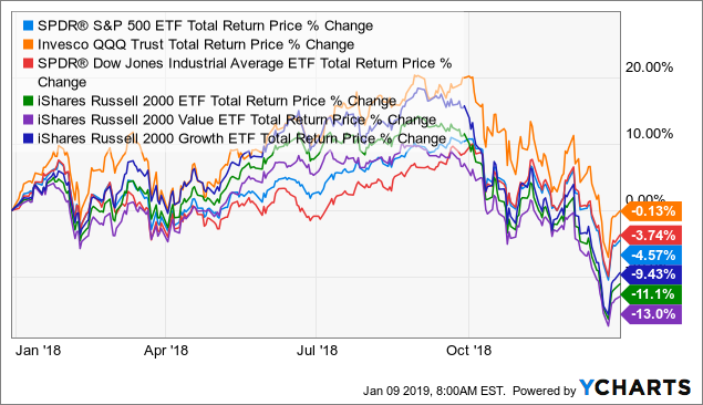 US main stock indices total returns in 2018