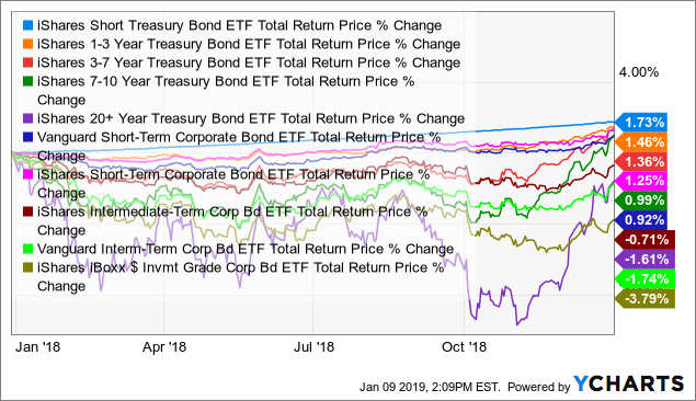 Investment-Grade Corporate Bonds and US Treasuries Performance in 2018