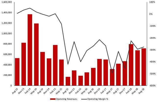 Total revenues and operating margin