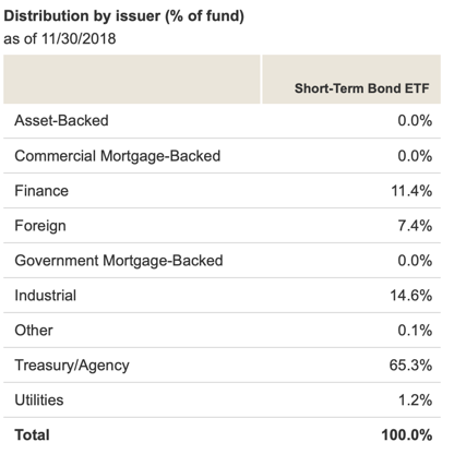 The Vanguard Short-Term Bond ETF Pays 3% With No Exposure To The Stock Market