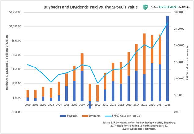 buybacks-in-2019