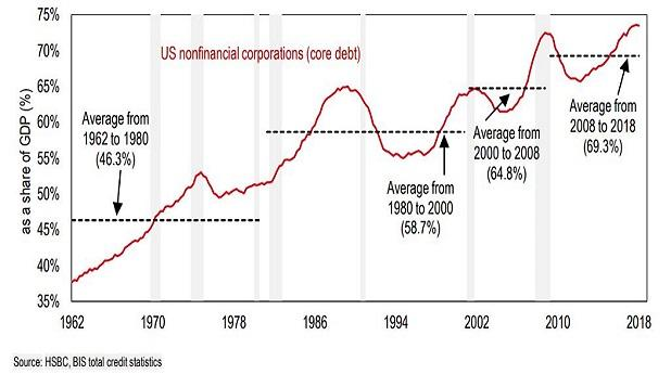 corp-debt-problem