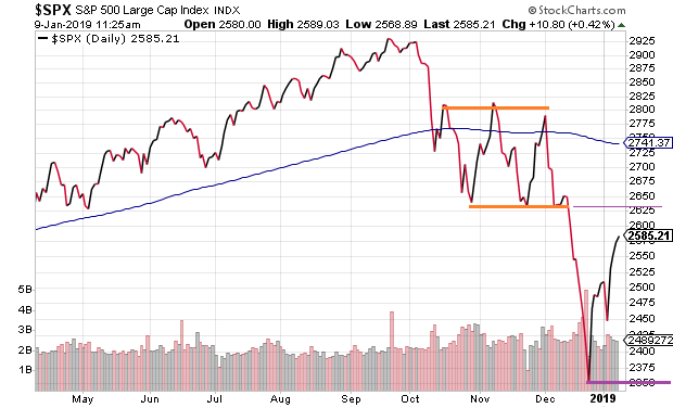spx-today