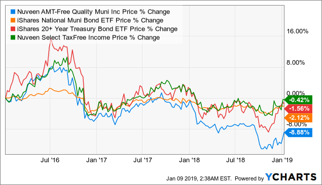 Nuveen AMT-Free Quality Municipal Income Fund: Survived The