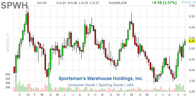 Sportsman's Warehouse Holdings, Inc.: Grabbing Guns And Ammo Market Share