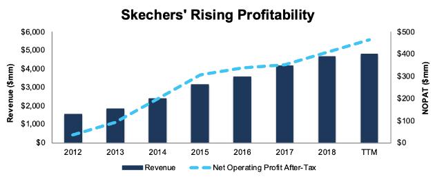 Skechers Stock Can Keep Running Higher