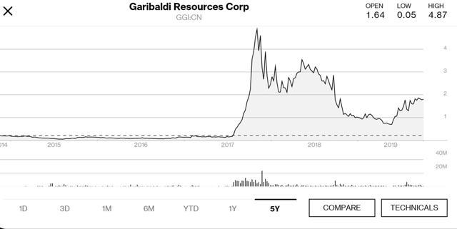 Garibaldi Resources 5 year price chart