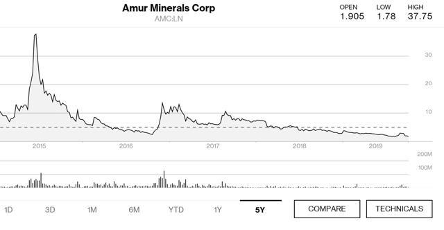 Amur Minerals 5 year price chart