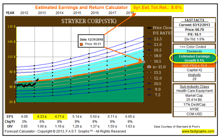 Forecasting Future Business Results Is The Key To Successful Stock Investing: Part 1