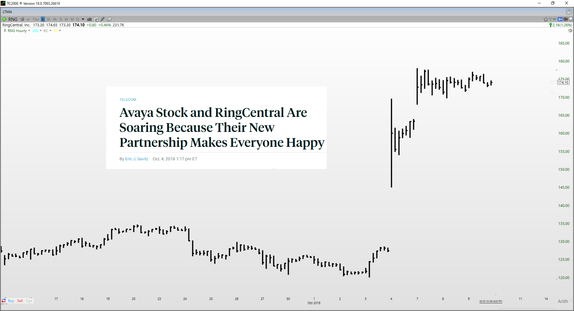 RingCentral: Close To Fully Valued