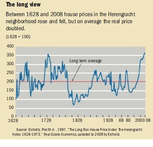 Long-Term Evidence For A Housing Bubble
