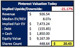 Pinterest Fair Value Today