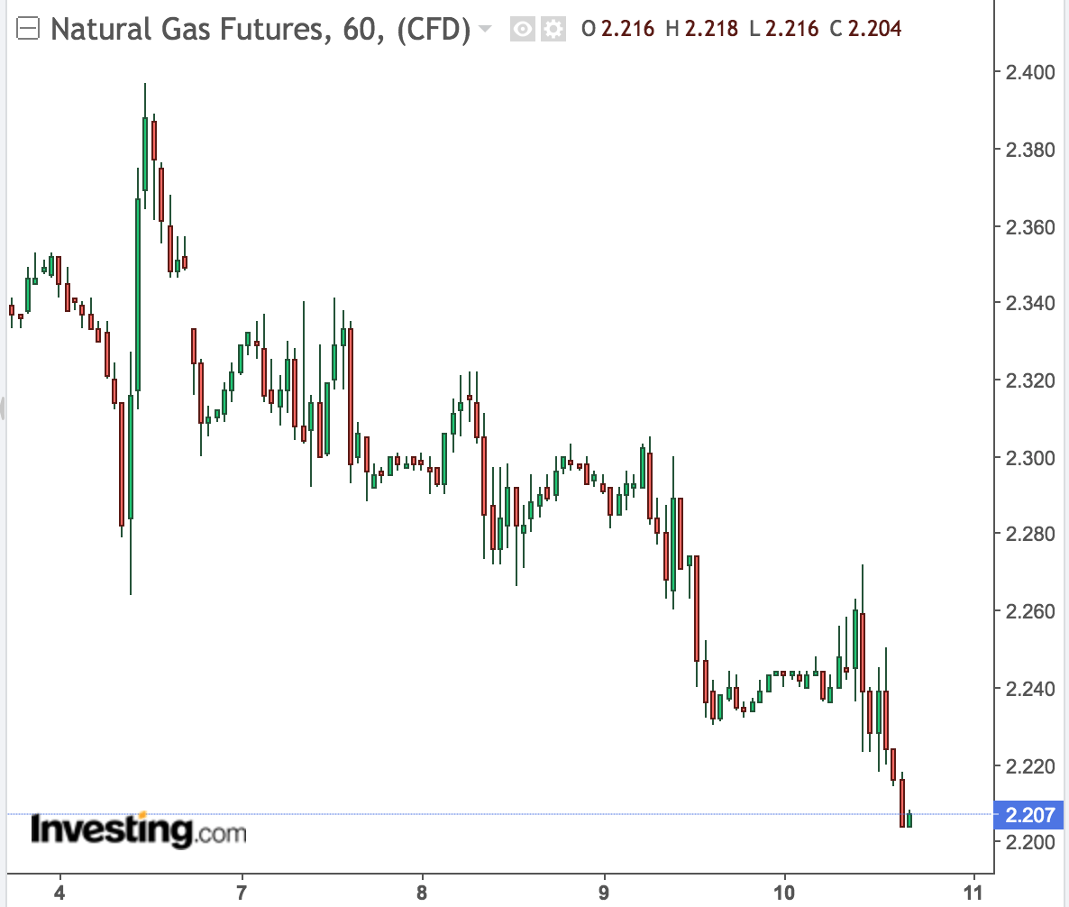 Natural Gas Remains Bearish But Has Enough Cold Air Support To Maintain A Range Above $2.10