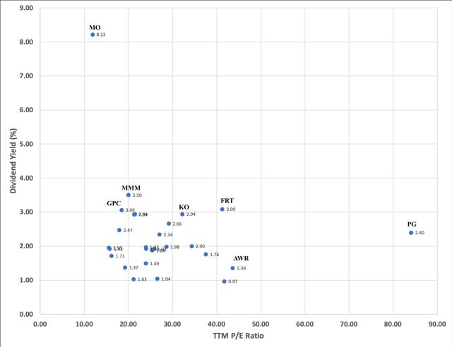Dividend Yield versus Trailing PE Ratio