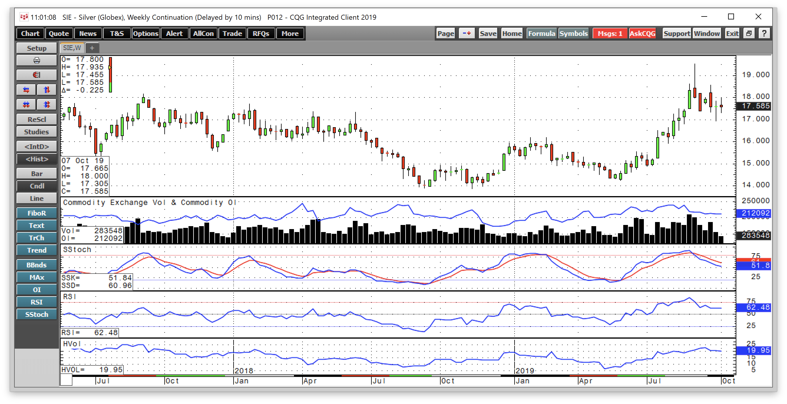 Consolidation In Silver