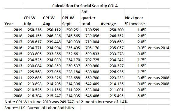 Social Security COLA calculation