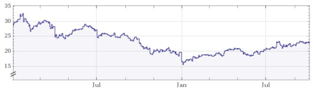 Have No Fear Of Texas Instruments' PE Ratio