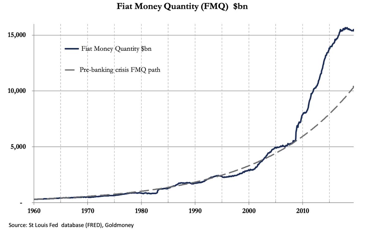 Monetary Failure Is Becoming Inevitable