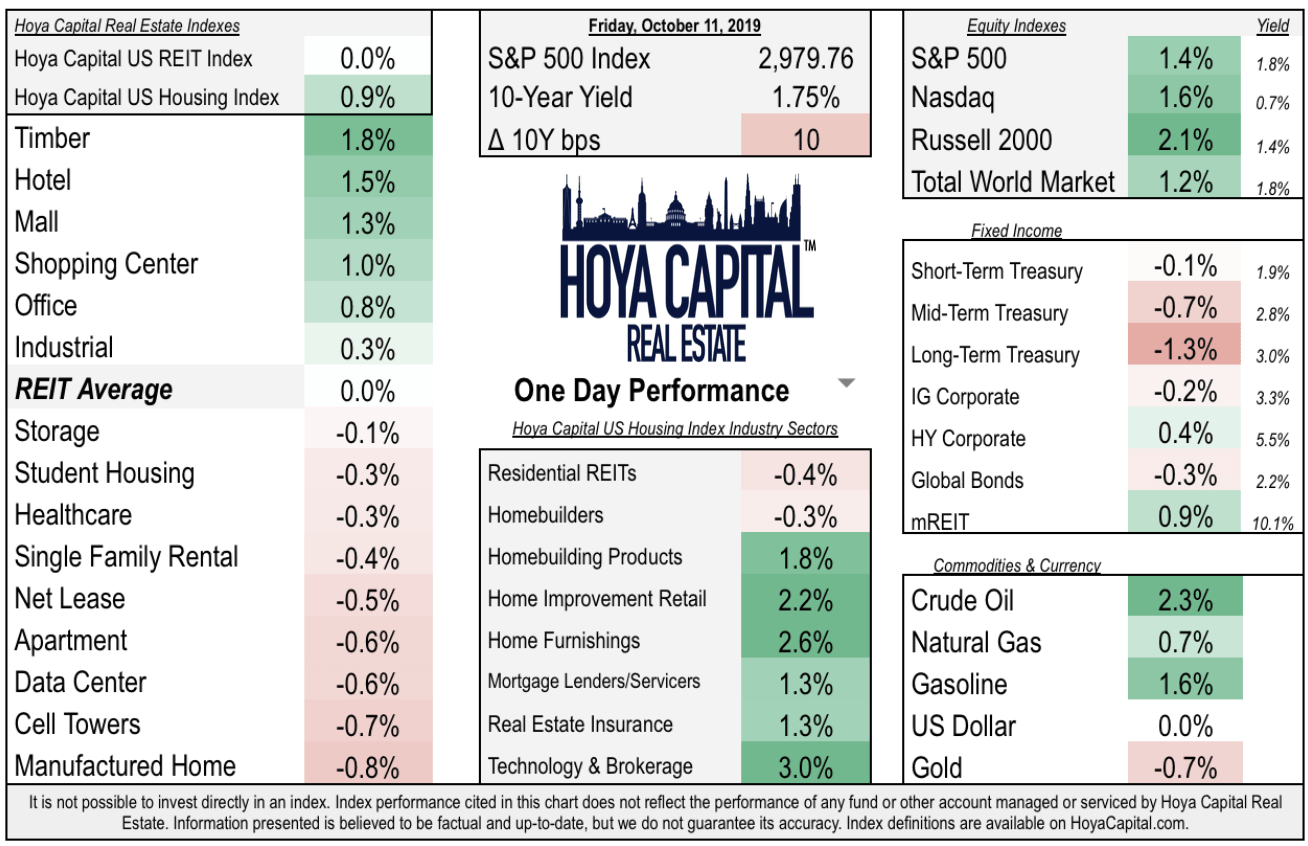 Daily Recap: Deal Reached | Stocks Surge | REITs Flat