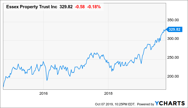 Essex Property Trust Should Outperform Its Peers, But Shares Are Richly Valued