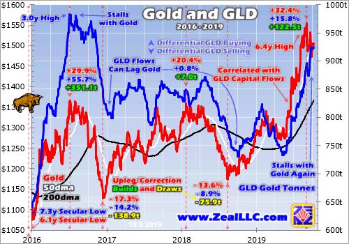 Gold Investment Demand Fragile