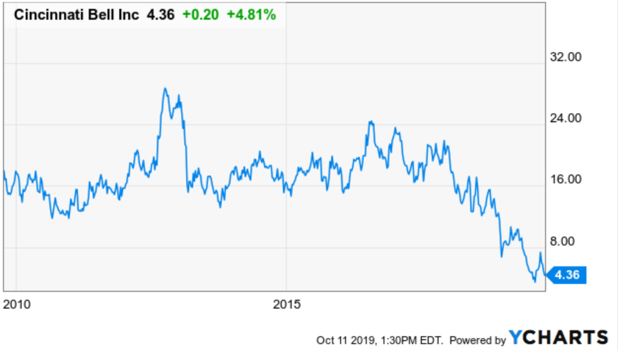 A Discounted Flyer With A 10.5% Yield, No K-1: Cincinnati Bell's Preferred