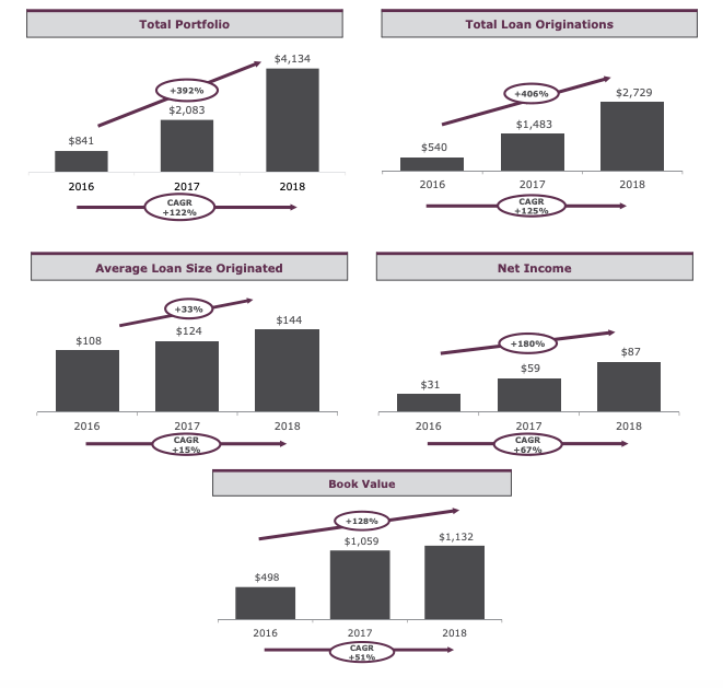 KKR Real Estate Finance Trust: A Solid Loan Book With An 8.9% Yield