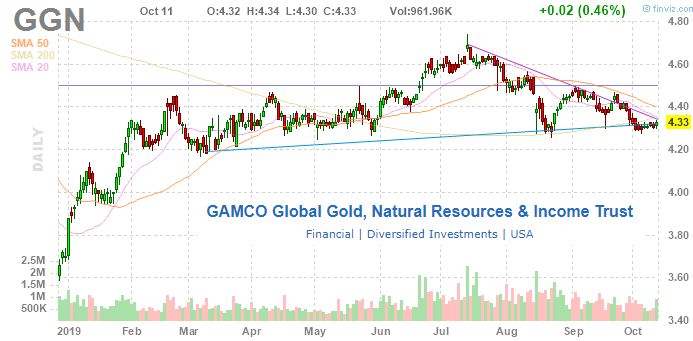 GAMCO Global Gold, Natural Resources & Income Trust: Golden In 2019, But Poor Long-Term History