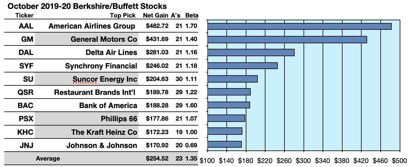 Best Dividend Etf 2020.Your Warren Buffett Update 47 Stocks With 33 Paying